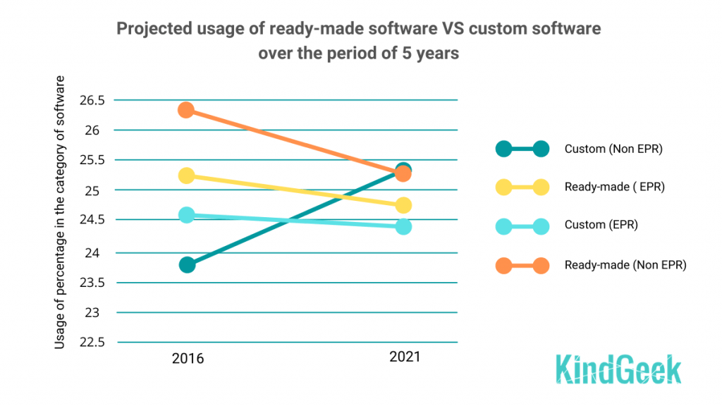 Projected usage of ready-made software and custom software over the period of 5 years